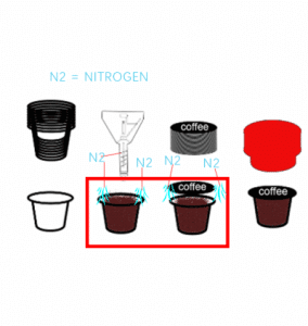 Nitrogen-flush-inside-K-cup-filling-machine-400x422