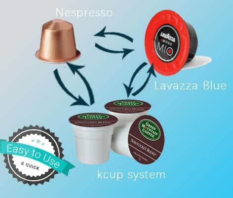 interchange of K cup filling machine